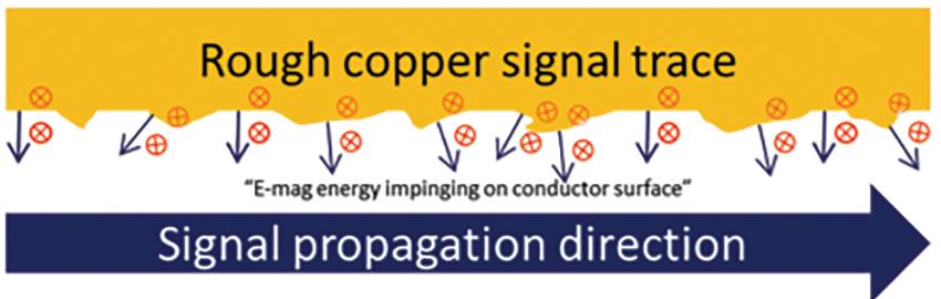 Copper Roughness Electromagnetics 101