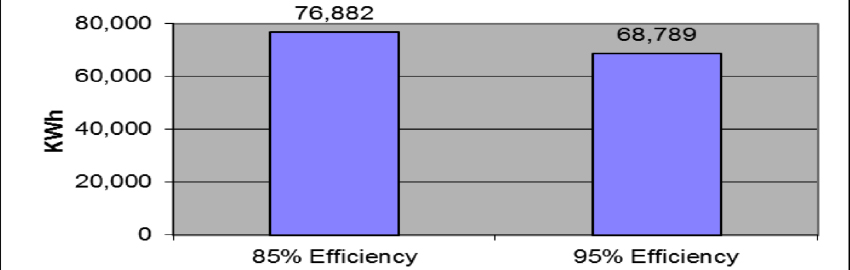 Energy Reduction in the Electronics Facility